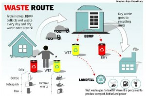 waste route