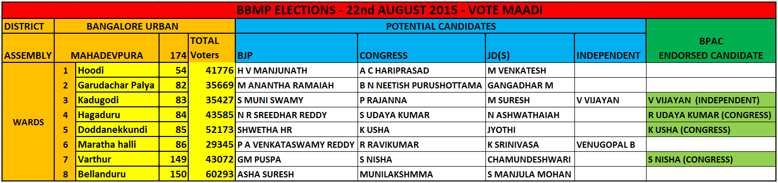 AUG 22nd 2015 : BBMP Election polling day