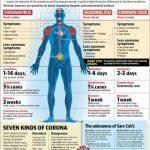 Coronavirus, Flu, Cold or Allergies?
